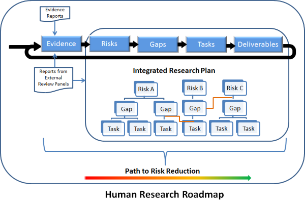 Integrated Research Plan architecture diagram