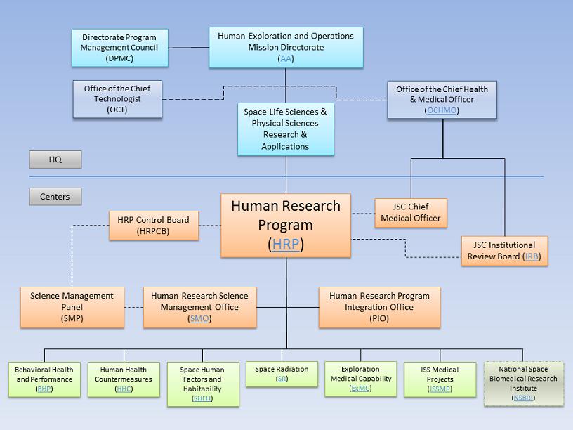 circular org chart nasa - photo #2